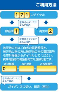 伝言ダイヤル1